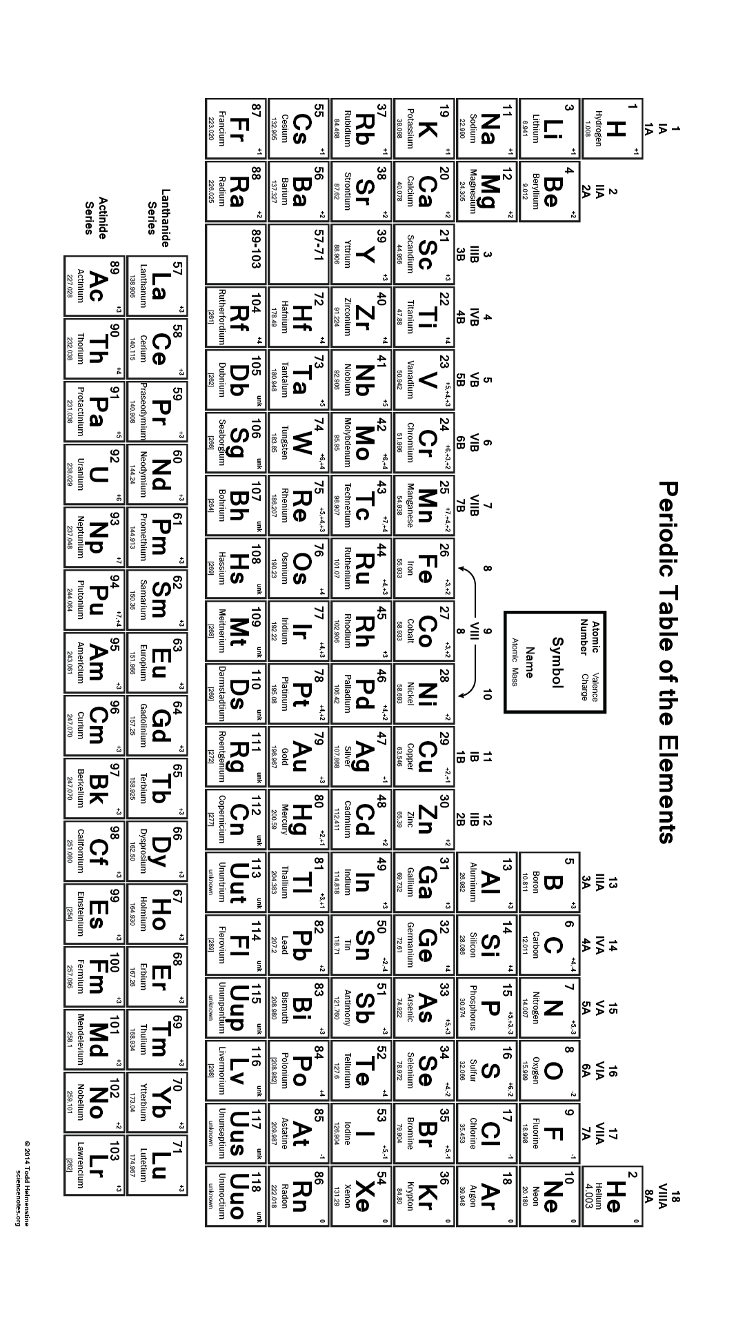 periodic table elements lesson worksheet atomic mass 6th - Periodic Table Worksheets For 6th Grade